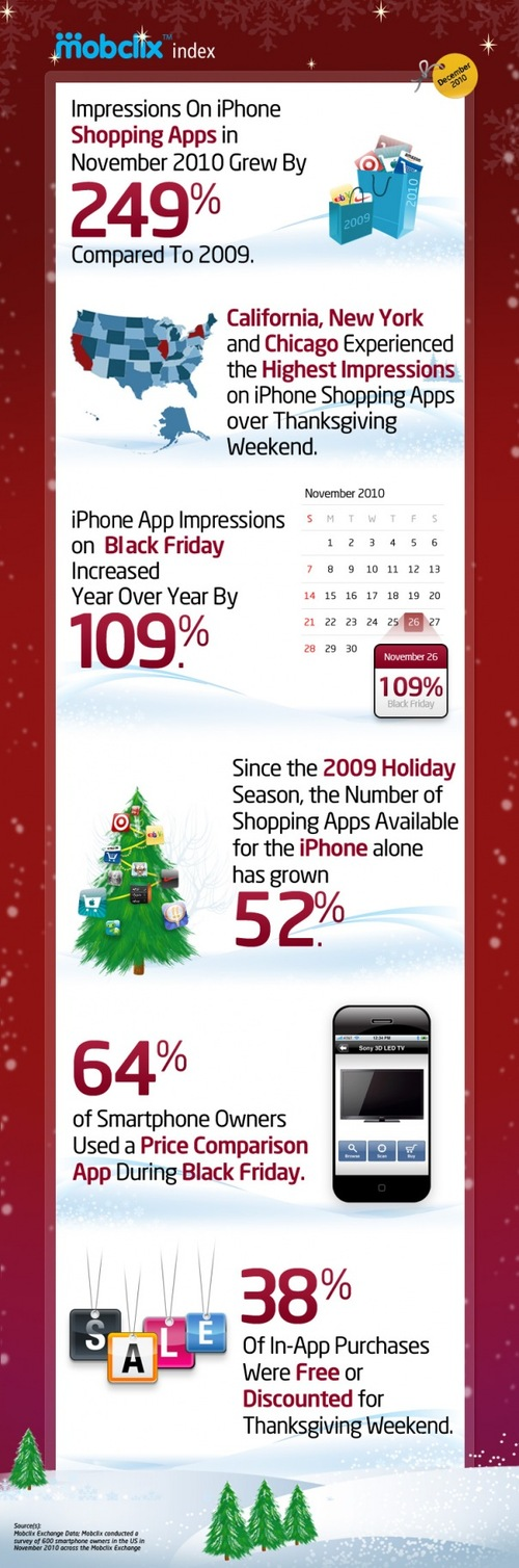 Mobclix-holiday-infographic_dec-2010