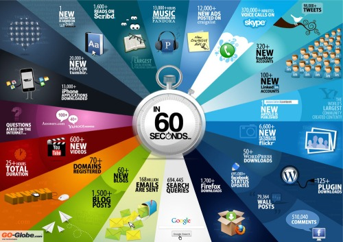 Things-that-happen-on-internet-every-sixty-seconds-infographic