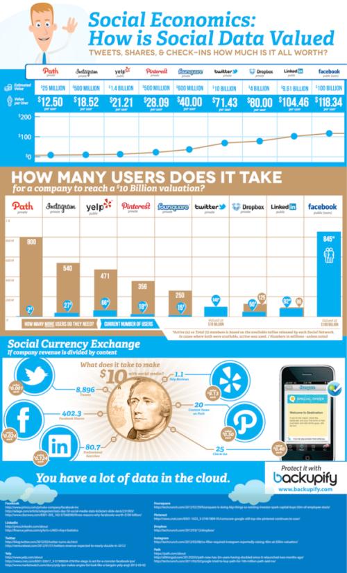 Social_data_valued